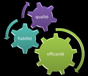 Service de qualité, par des inspecteurs en bâtiment certifiés fiables et efficaces, pour une satisfaction garantie à 100%